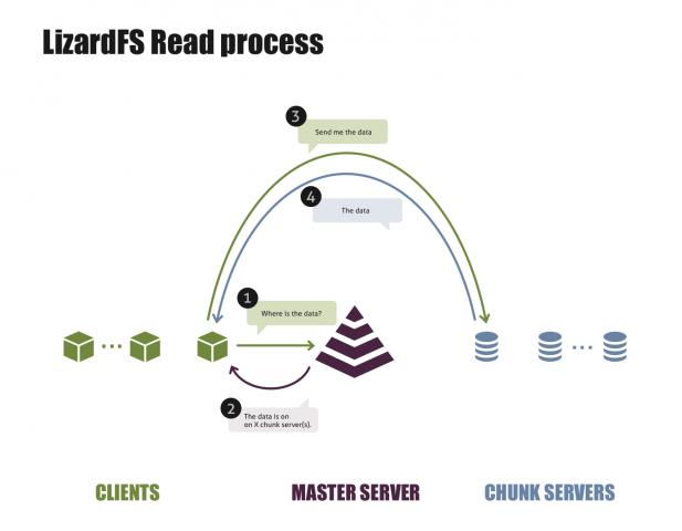 Grafische Darstellung des Lesevorgangs unter LizardFS (Quelle: Skytechnology)