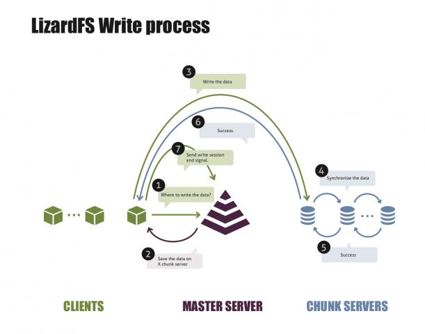 Grafische Darstellung des Schreibvorgangs unter LizardFS (Quelle: Skytechnology)