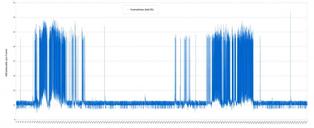 Frametimes-Benchmark von Adr1ft; die geforderten 90 fps entsprechen 11,1 ms - Testsystem: Asus ROG G20CB. (Screenshot: Golem.de)