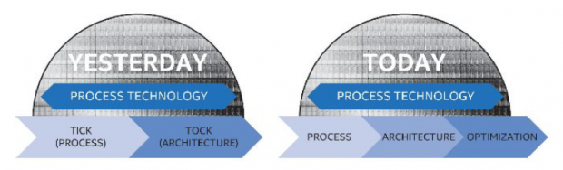 Aus Tick-Tock wird Process-Architecture-Optimization. (Bild: Intel)