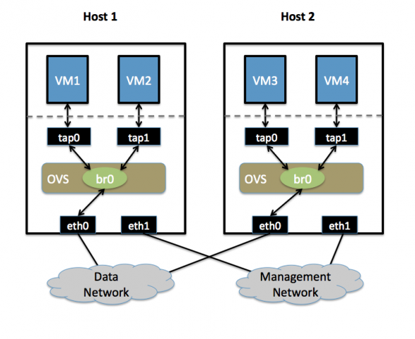 Open vSwitch ist eine offene Implementation von Openflow, die den Betrieb einer Control Plane auf einem normalen Server ermöglicht. (Bild: Openflow-Projekt)