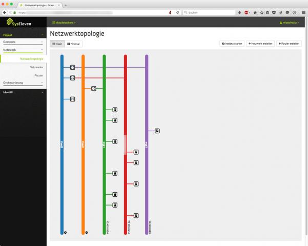 Das Ziel eines SDN-Setups besteht darin, Kunden die Verwendung von Netzwerk in einer Cloud vollständig selbst zu überlassen. (Screenshot: Martin Loschwitz)