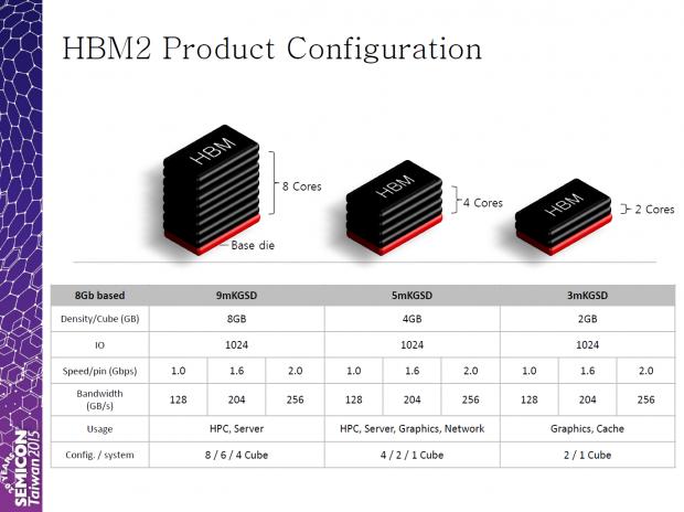 Geplante HBM2-Varianten (Bild: SK Hynix)