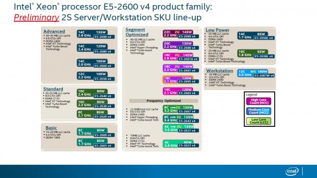 Modellüberblick der Xeon E5 v4 (Bild: Intel)