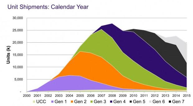 Bei den Stückzahlen geht es hingegen leicht bergab. Der Markt für LTO-Medien ist aber stabil. (Grafik: LTO-Konsortium)