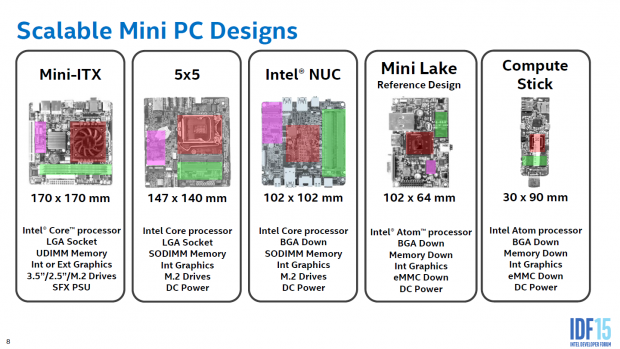 5x5 alias Mini-STX (Bild: Intel)