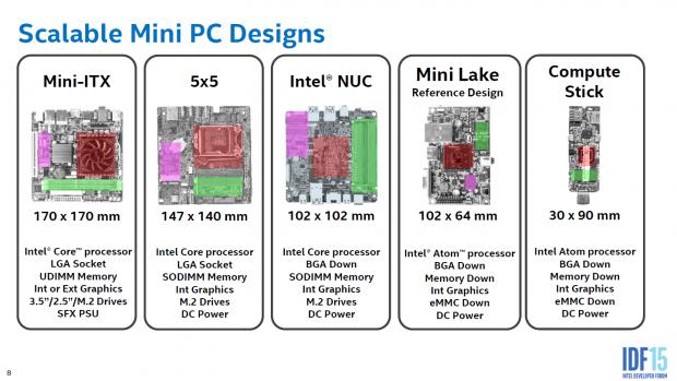 5x5 alias Mini-STX (Bild: Intel)