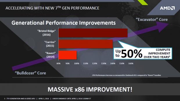 Im Cinebench R15 1T legt die CPU um 14 Prozent zu. (Bild: AMD)