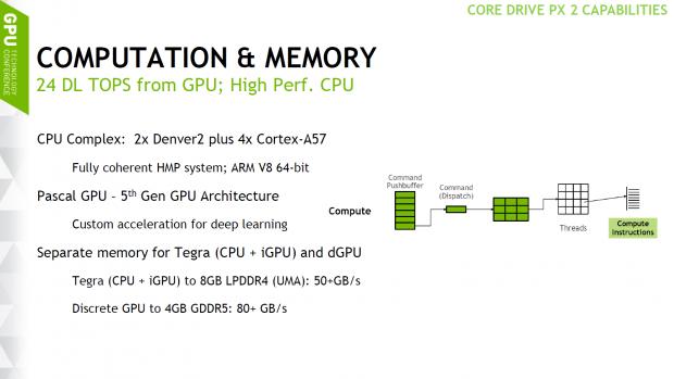 Pascal nutzt ein 128-Bit-SI mit 4 GByte GDDR5 (Bild: Nvidia)