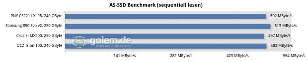 Asus Z170-Deluxe, Core i7-6700K, 2 x 8 GByte DDR4-2133, Seasonic Platinum Fanless 520W; Windows 10 x64