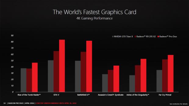 Benchmarks der Radeon Pro Duo (Bild: AMD)