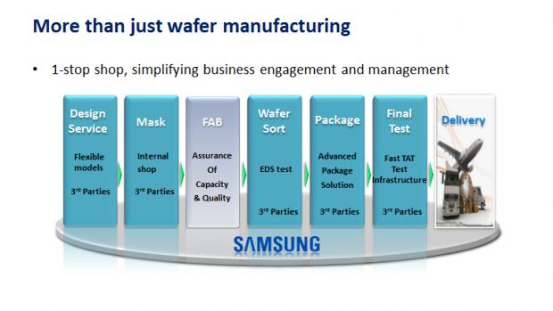 Vom Design über die Fertigung bis zum Packaging (Bild: Samsung)
