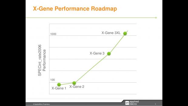 X-Gene 3 und 3XL im Spec-Int 2006 (Bild: Applied Micro)