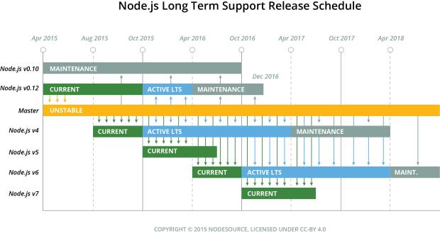 Übersicht zur Langzeitpflege von Node.js (Bild: Nodesource - CC-BY 4.0)