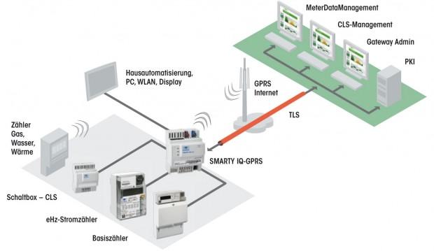Das Smart Meter Gateway ist das zentrale Kommunikationsmodul zwischen Kunden und Verbrauchern. (Quelle: Dr. Neuhaus)