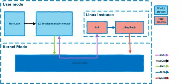Schematischer Aufbau des WSL (Bild: Microsoft)