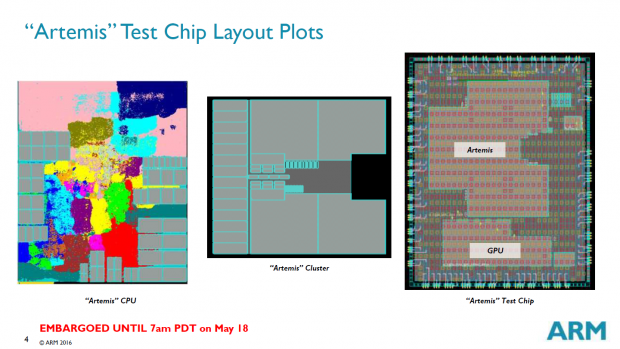 Floorplan des Artemis-Kerns und eines 4er-Clusters, Die-Shot des Testchips (Bild: ARM)