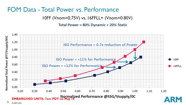 10FF ist elf bis zwölf Prozent effizienter als 16FF+ (Bild: ARM)