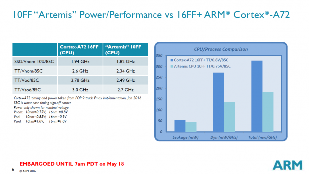 Noch taktet der 10FF-Testchip langsamer, mit 16FF+ wäre er schneller als der A72. (Bild: ARM)
