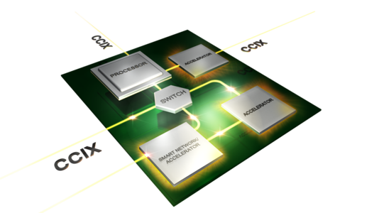 Cache Coherent Interconnect for Accelerators (Bild: CCIX Consortium)