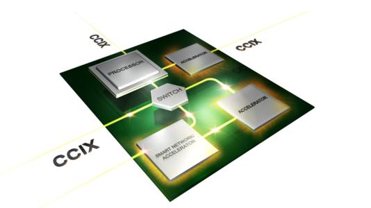 Cache Coherent Interconnect for Accelerators (Bild: CCIX Consortium)