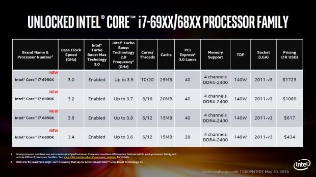 Spezifikationen der Broadwell-E (Bild: Intel)