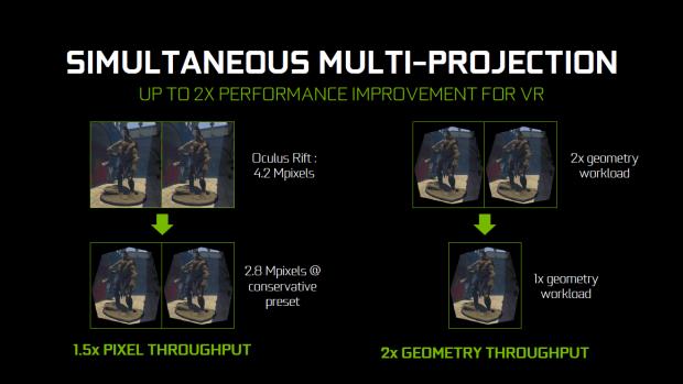 Simultaneous Multi-Projection steigert die VR-Leistung. (Bild: Nvidia)