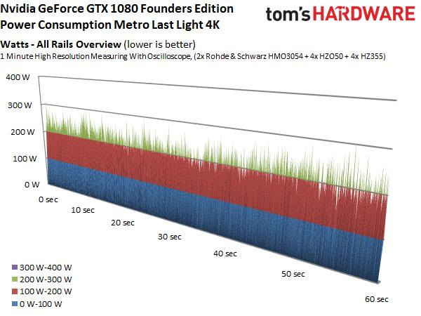 Leistungsaufnahme der Geforce GTX 1080 (Bild: Tom's Hardware)