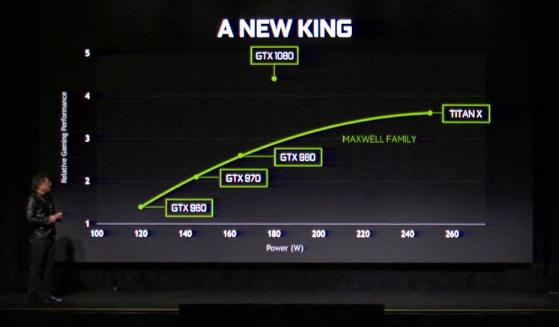 Die GTX 1080 ist die schnellste Grafikkarte. (Bild: Nvidia)