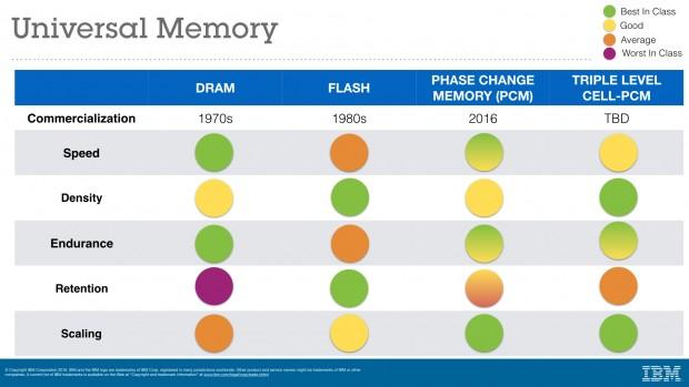 PCM im Vergleich mit DRAM und NAND-Flash (Bild: IBM Research)