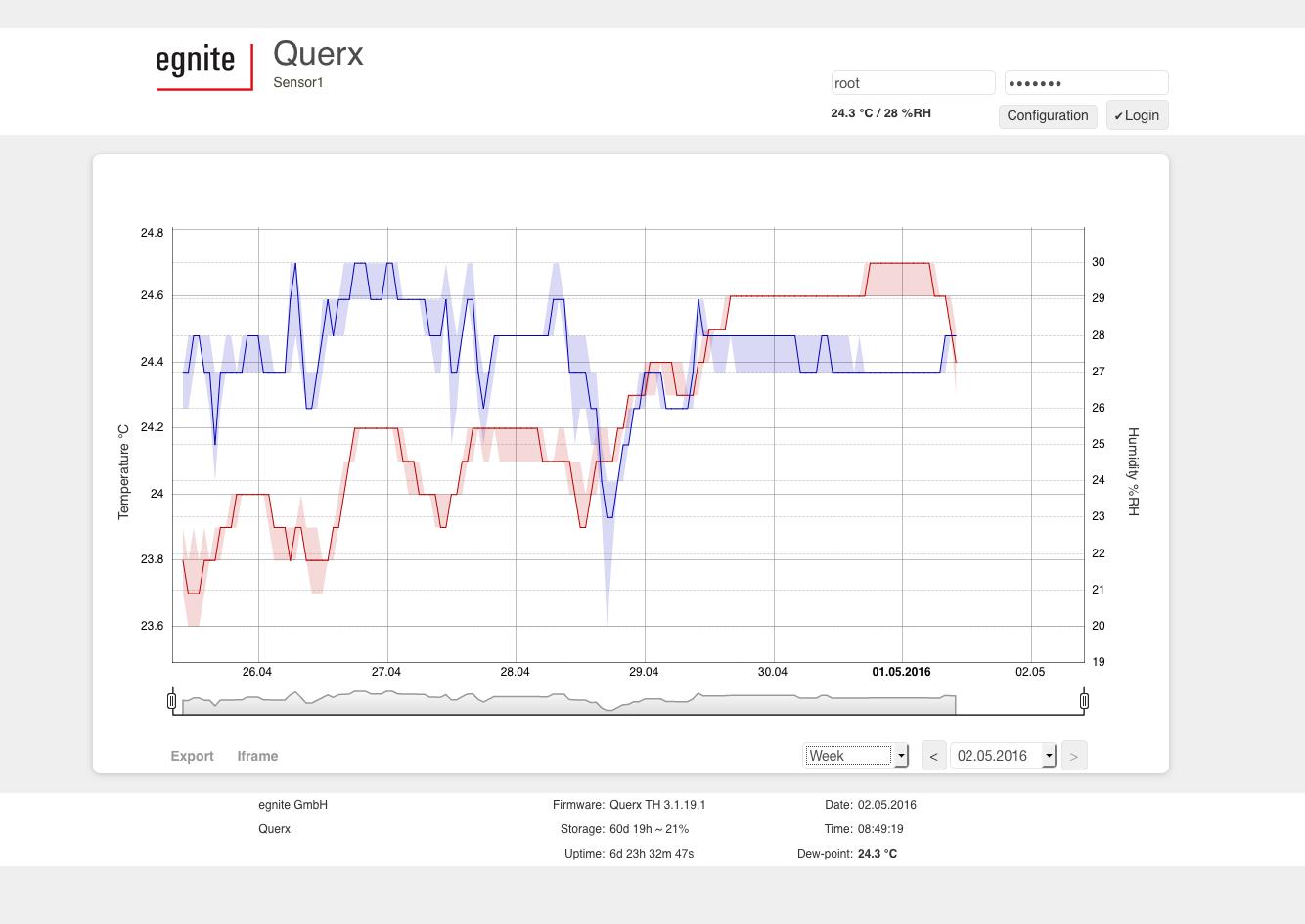 Querx TH WLAN im Test: Wie heiß und feucht ist unser Serverraum? - Diagramm der Temperaturentwicklung (Bild: Mario Keller/Syseleven)