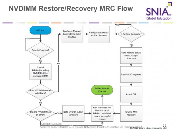 Ablauf der RAM-Wiederherstellung mit NVDIMMs (Bild: SNIA)