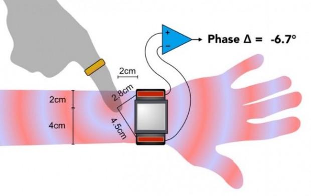 Die Funktionsweise von Skintrack in schematischer Darstellung. (Bild: CMU)