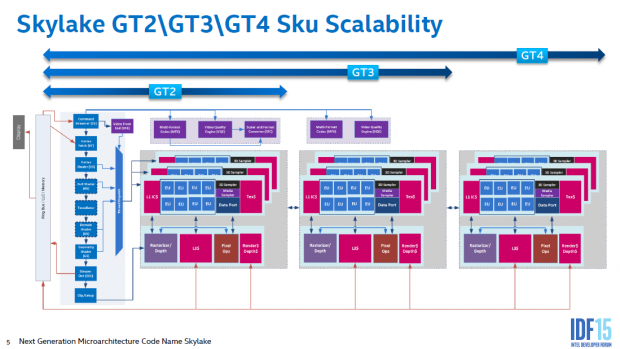 Die GT4e nutzt 72 Shader-Blöcke (Bild: Intel)