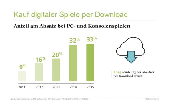 Anteil am Absatz von PC- und Konsolenspielen (Grafik: BIU)