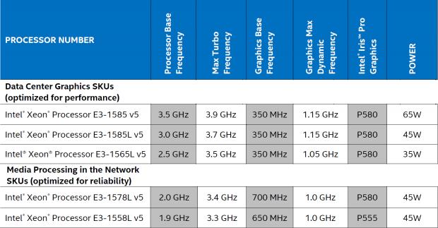 Spezifikationen der E3-1500 v5 (Bild: Intel)