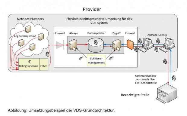 Die grundlegenden Funktionen und Prozesse bei der Speicherung und Nutzung der Vorratsdaten (Quelle: Bundesnetzagentur)