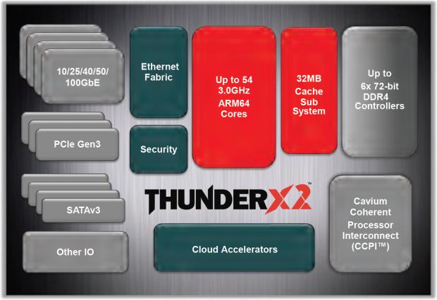 ThunderX2 (Bild: Cavium)