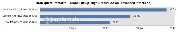 Thinkpad X1 Carbon v5 (Core i5-6200U, 8 GByte LPDDR3-1866), Thinkpad X1 Tablet (Core M5-6Y54,  8 GByte LPDDR3-1866), Windows 10 x64