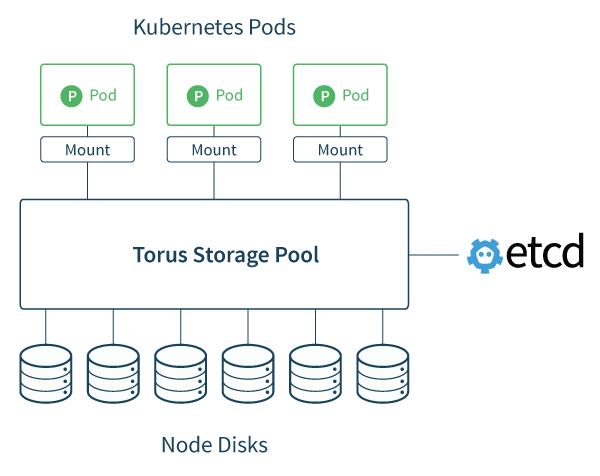 Der schematische Aufbau von Torus (Bild: CoreOS)