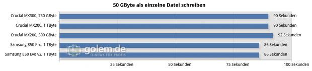 Asus Z170-Deluxe, Core i7-6700K, 4 x 4 GByte DDR4-2133; Win10 x6
