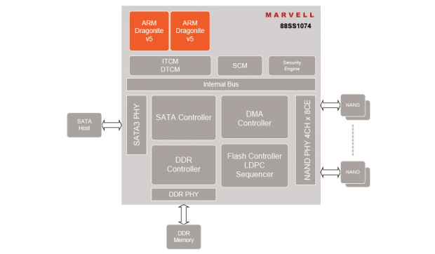 Blockdiagramm des 88SS1074-Controllers (Bild: Marvell)