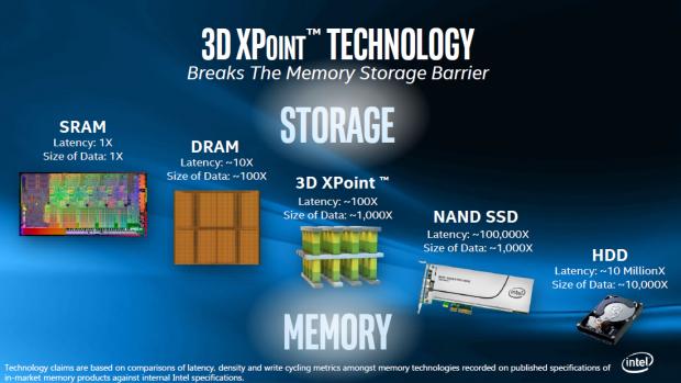 3D Xpoint wird zwischen DRAM und NAND-Flash positioniert. (Bild: Intel)