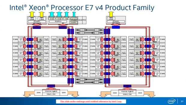 Alle Xeon E7 v4 basieren auf dem HCC-Die. (Bild: Intel)