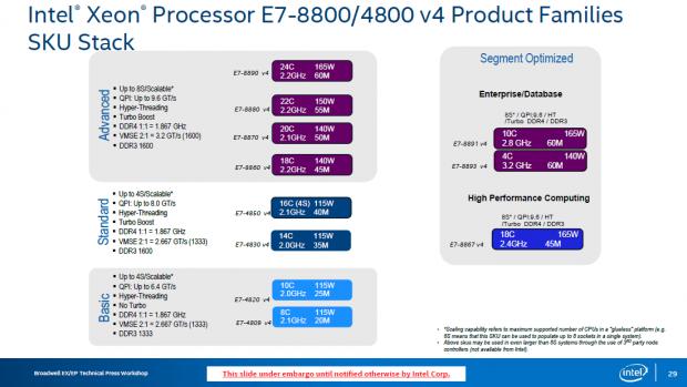 Modellübersicht der Xeon E7 v4 (Bild: Intel)