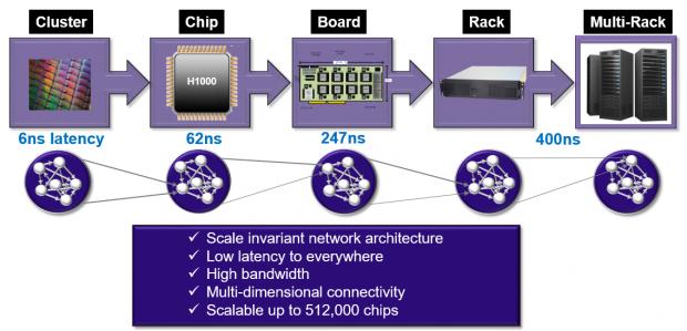 Viele solcher Chips werden per Lambda-Fabric verknüpft. (Bild: Knupath)