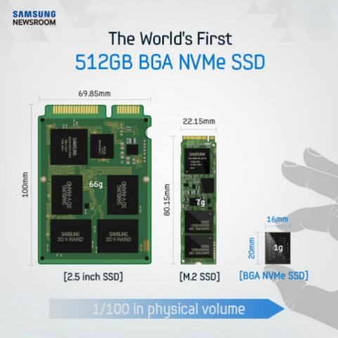 Die PM971-NVMe ist winzig. (Bild: Samsung)