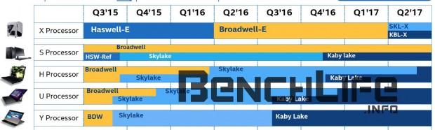 Roadmap mit Skylake-X (Bild: Benchlife)