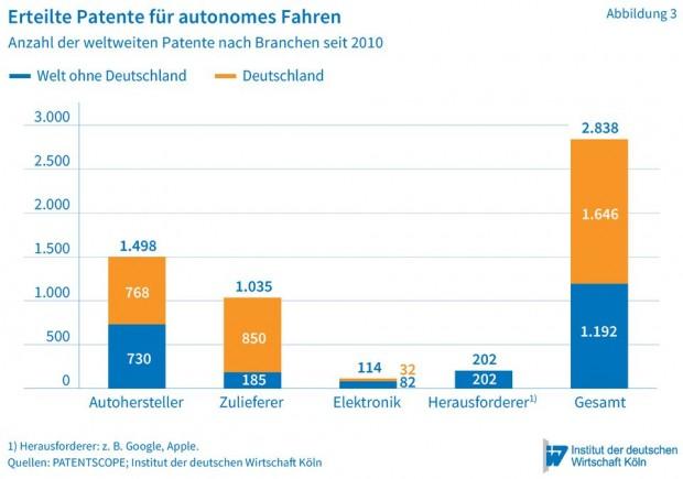 Patente zum autonomen Fahren (Bild: Institut der deutschen Wirtschaft )