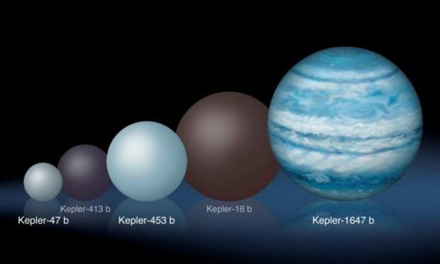 Größenvergleich: Kepler-1647b ist deutlich größer als die bekannten Exoplaneten aus anderen Doppelsternsystemen.  (Bild: Lynette Cook)
